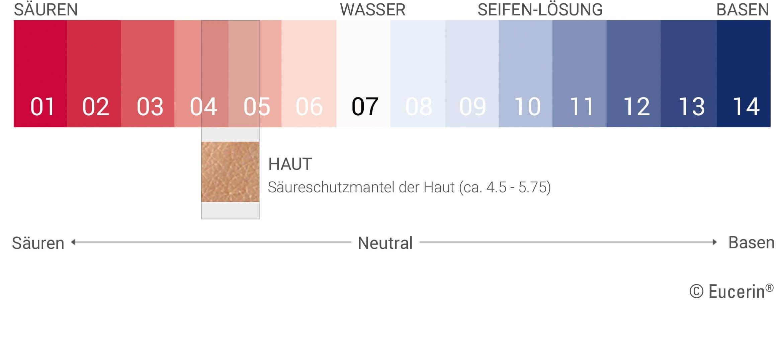 Ph Wert Berechnen Aufgaben : eucerin der ph wert der haut ~ Themetempest.com Abrechnung